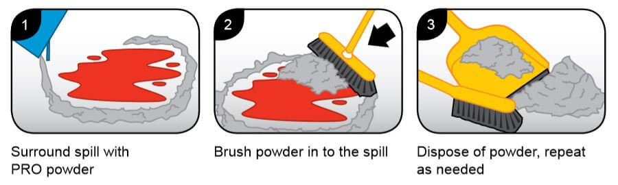 liquid spill powder instructions