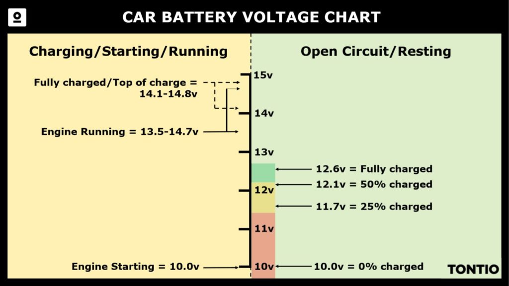 Car Battery Voltage Chart Showing The Voltages Of A At Diffe Stages Charge